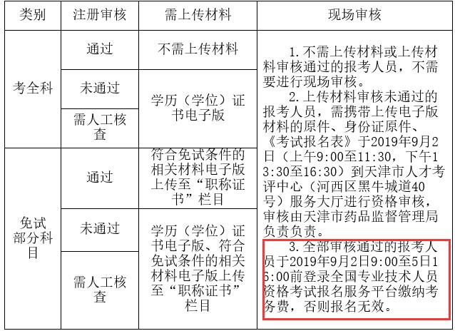 天津2019年执业药师必威体育betwayAPP下载费用及缴费时间已公布