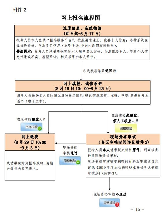 北京2019年执业药师考试报名时间:8月19日-25日