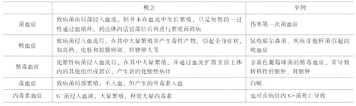 2019年临床执业医师考试《医学微生物学》考点(8)