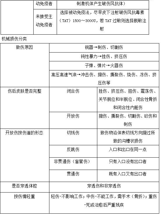 2019年临床执业医师考试《其他》科目高频考点