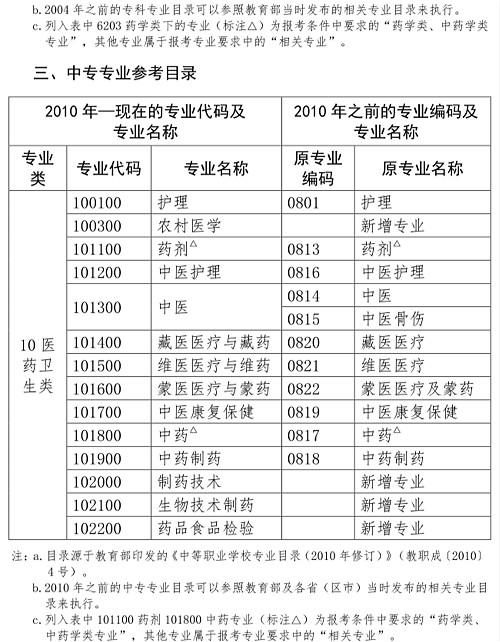 黑龙江省2019年执业药师考试报名条件及免试条件