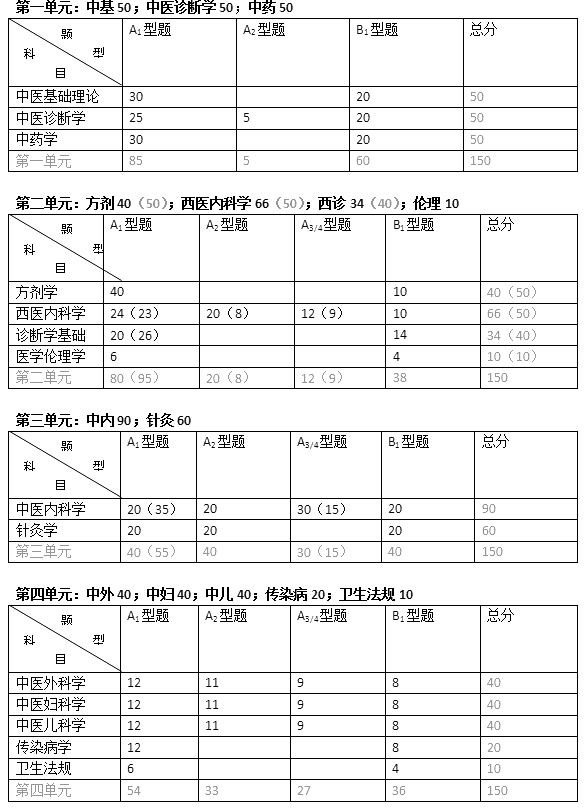 中医考执业医师用书图片