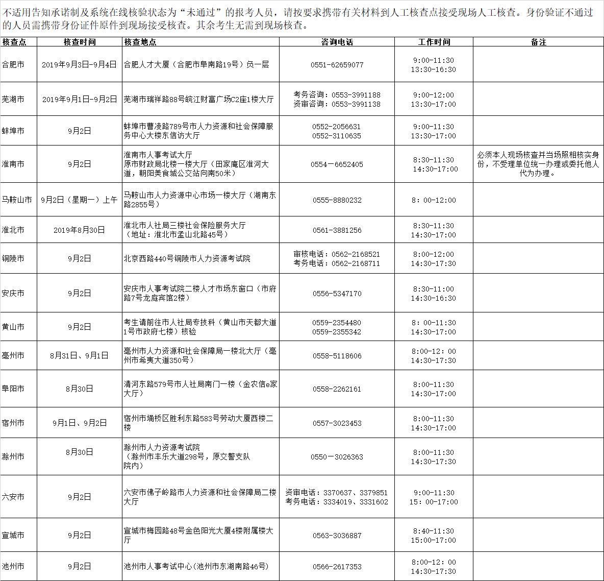 安徽2019年执业药师考试现场人工核查安排公示