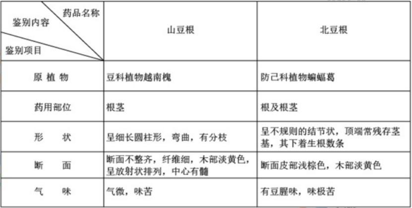 2019执业药师《中药学专业知识一》真题及答案(完整)