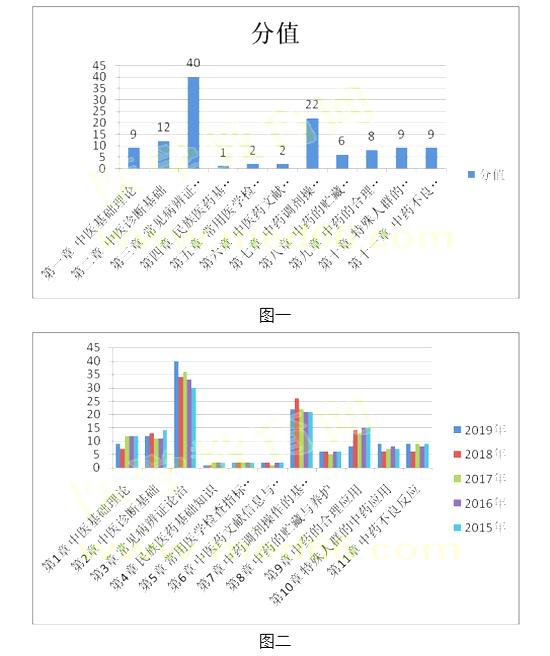 2019年执业药师考试《中药学综合知识》考情分析
