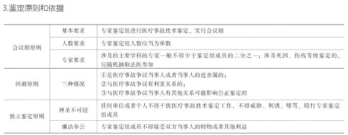临床执业医师考试《卫生法规》核心考点(五)