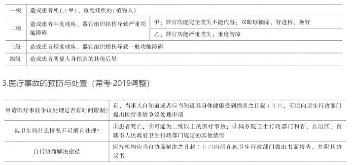 临床执业医师考试《卫生法规》核心考点(六)