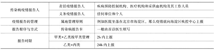 临床执业医师考试《卫生法规》核心考点(八)