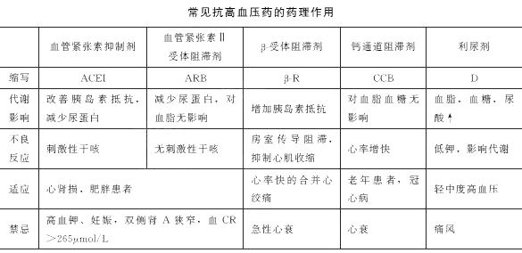 2020年中西医执业医师考试《药理学》预习资料(2)