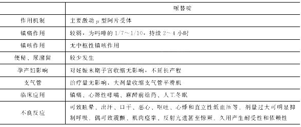 2020年中西医执业医师考试《药理学》预习资料(3)