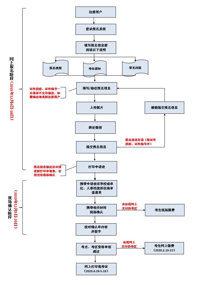 2020年护士执业资格考试报名流程(图)