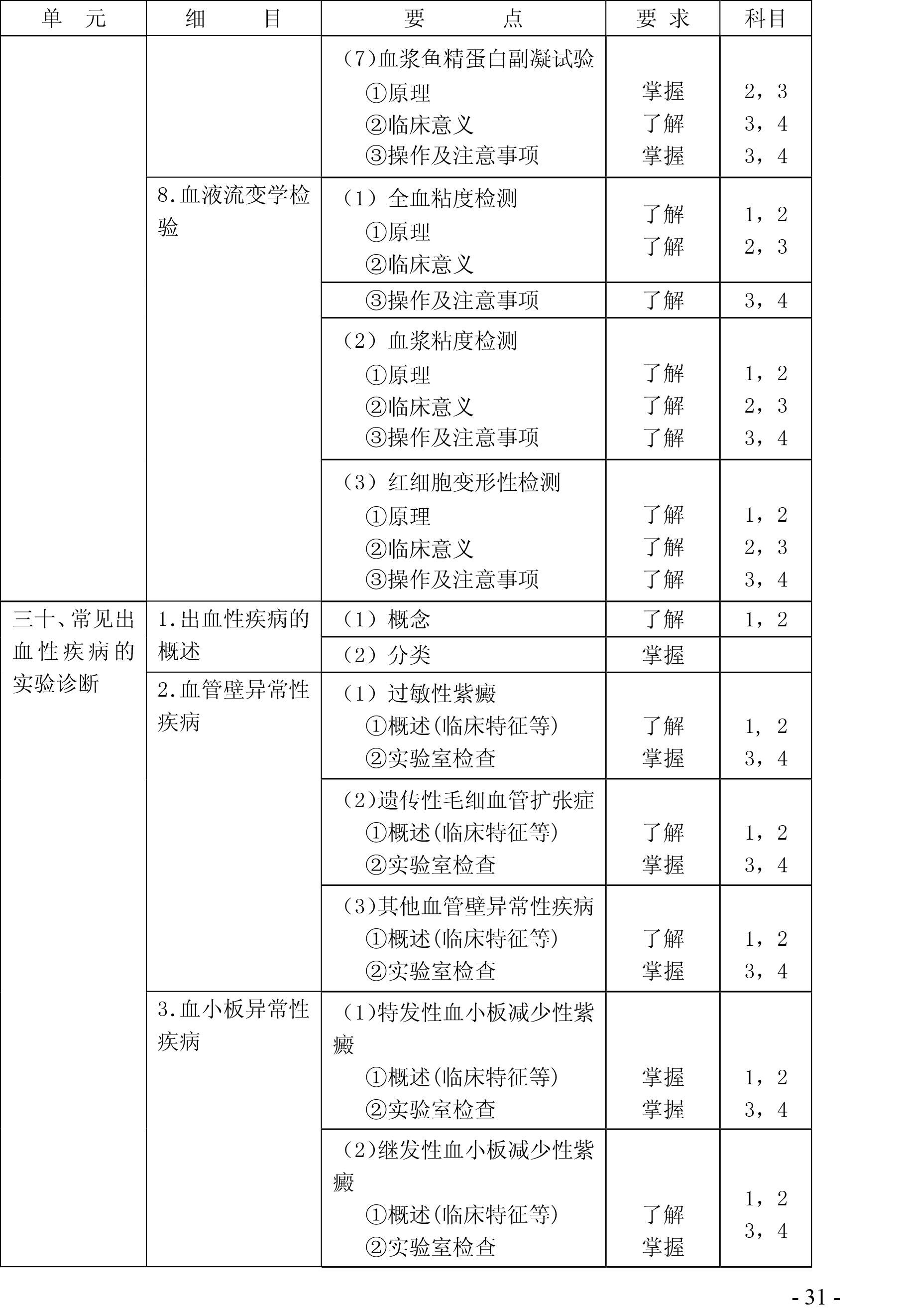 2020年检验主管技师《临床血液学》考试大纲