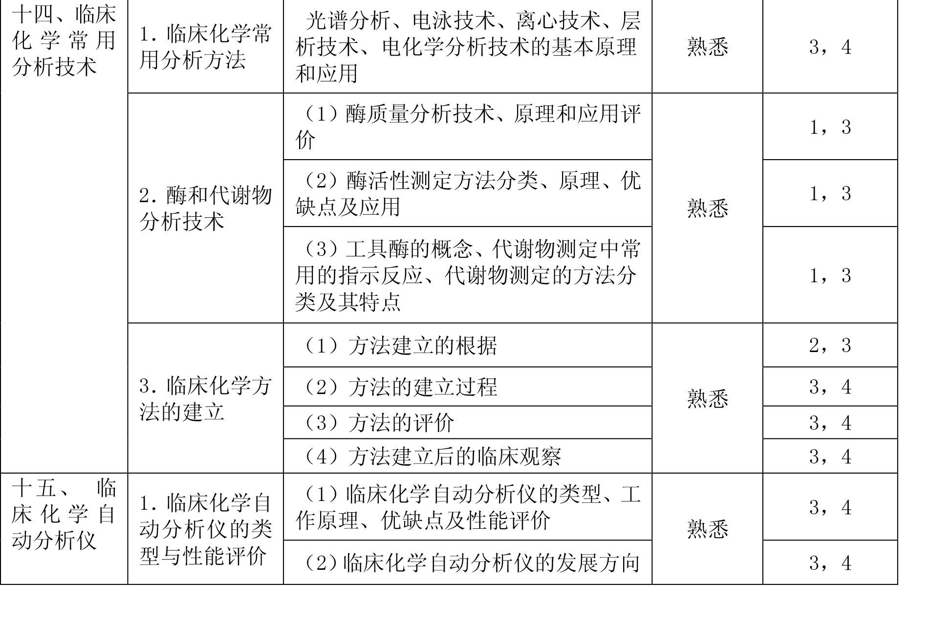2020年检验主管技师《临床化学》考试大纲