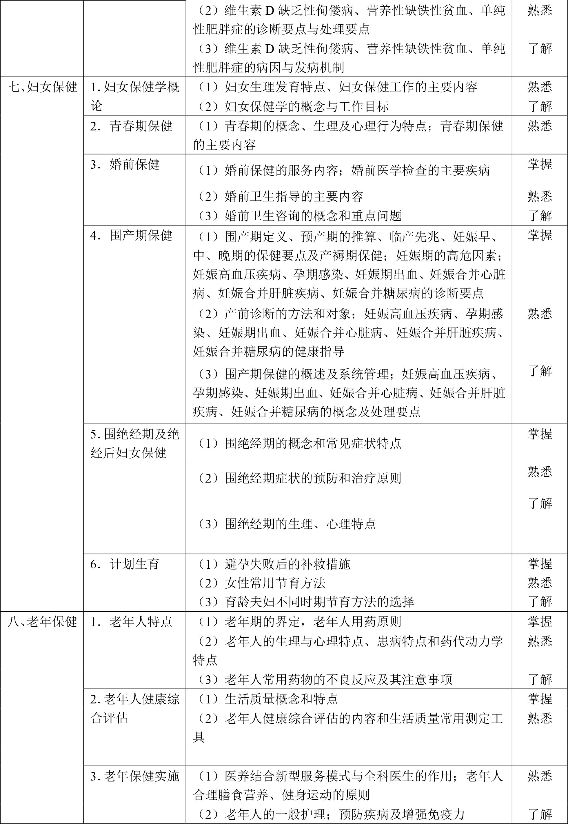 2020年全科主治医师考试大纲已公布