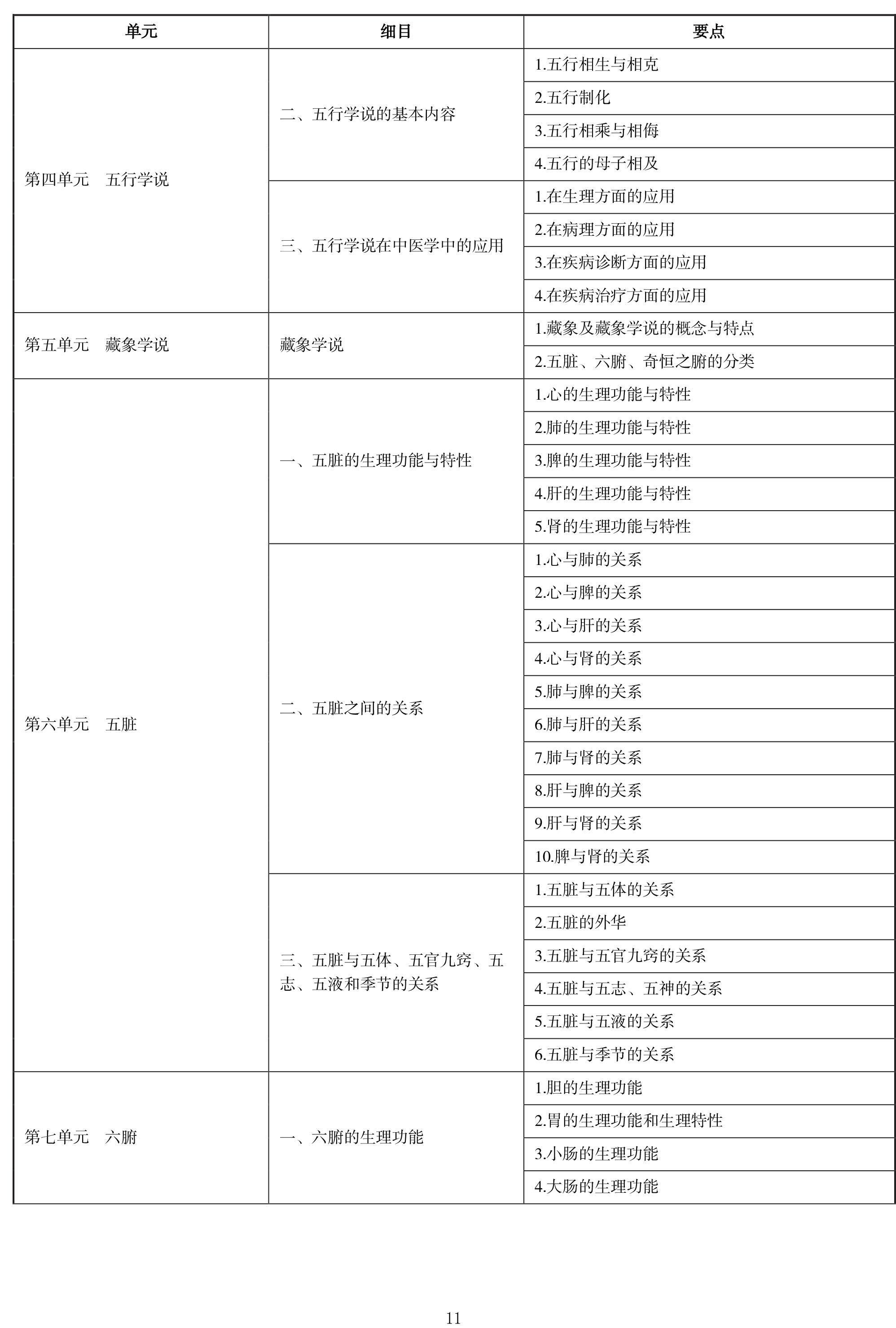 2020年中西医助理医师《中医基础理论》考试大纲