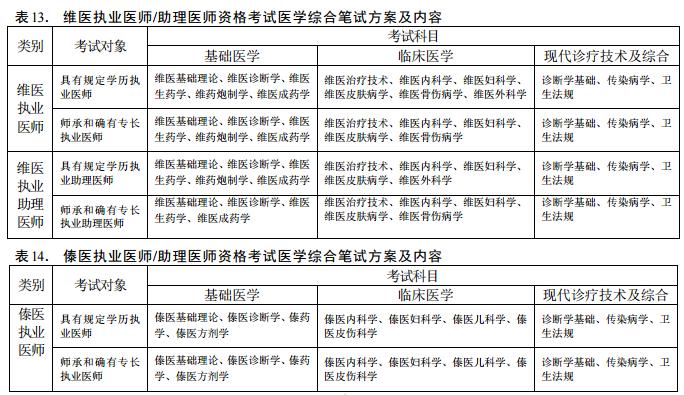 2020年医师资格考试医学综合考试方案及内容