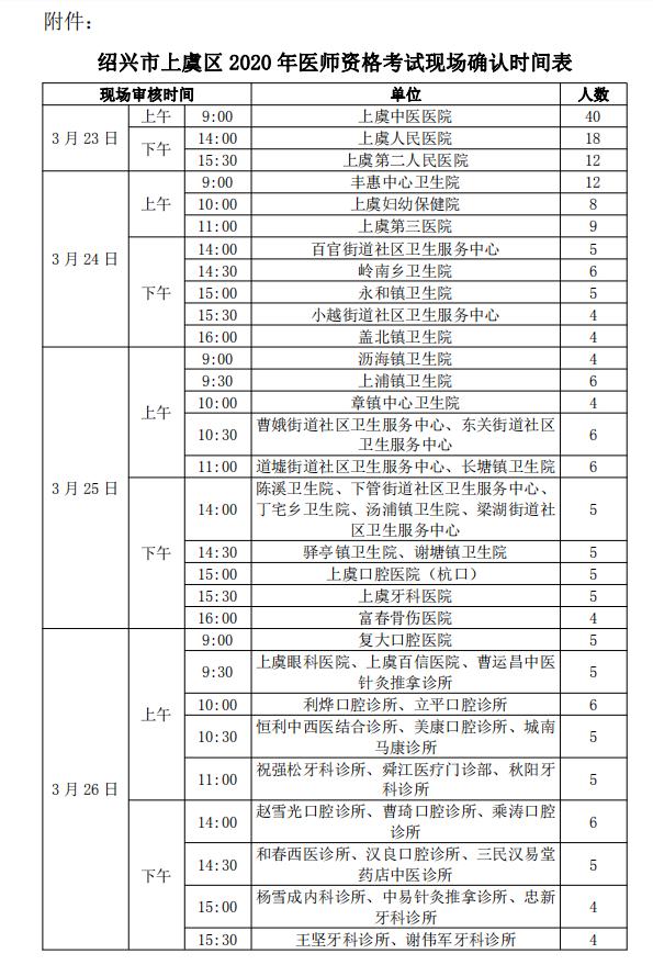 绍兴市上虞区2020年医师资格考试现场确认通知