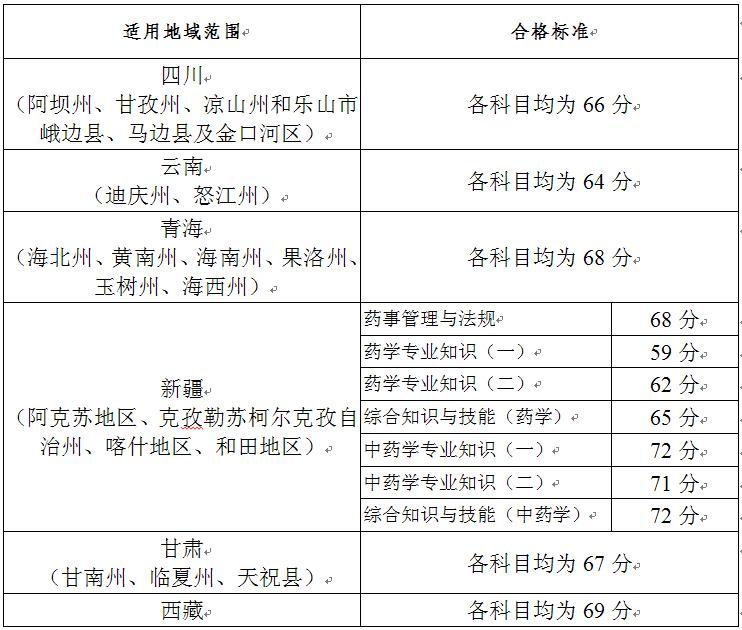 14国家执业药师考试合格分数线图片