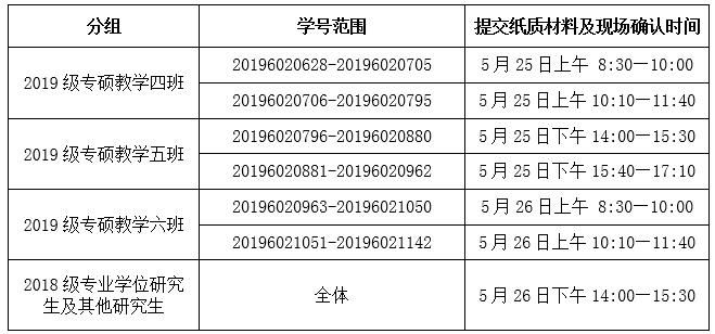 天津医科大学研究生院2020年医师资格考试报名纸质材料提交及现场确认通知