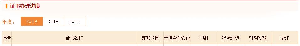 连云港市2019年执业药师证书领取通知(仅邮寄)