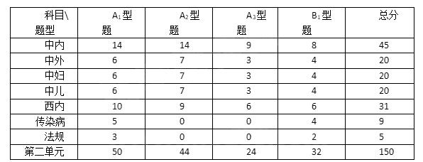 全国中医助理医师医学综合考试科目分值及题型分布