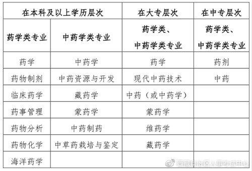 西藏2020年执业药师考试报考社保要求插图