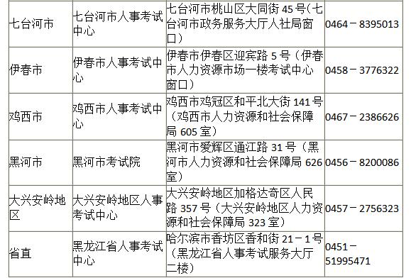 2020年黑龙江执业药师考试资格核验及缴费事宜