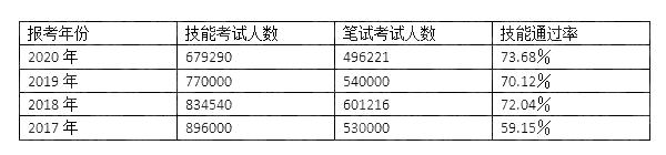 中医执业助理医师通过率图片