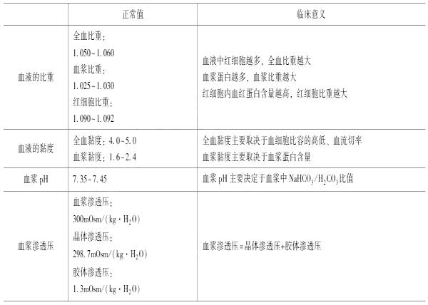2021年临床执业医师考试《生理学》复习知识点(4)