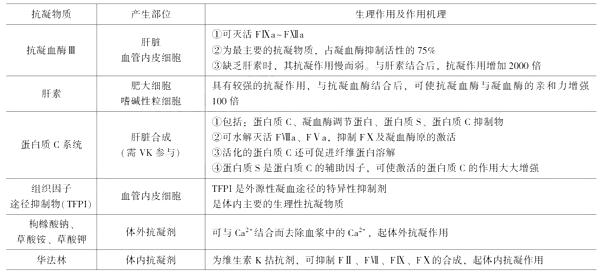 2021年临床执业医师考试《生理学》复习知识点(6)