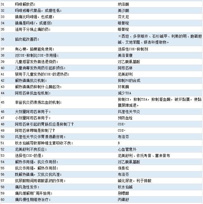 2021年初级药师考试《药理学》516个考点[31-60]