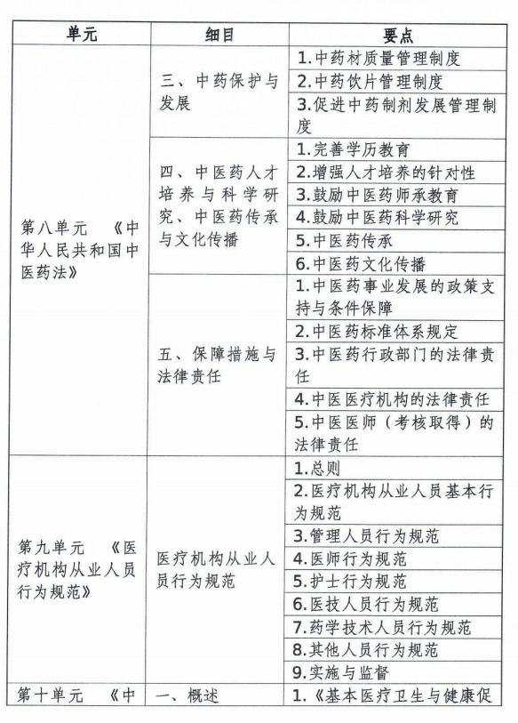 中医执业医师考试大纲医学综合考试卫生法规部分(2020年修订版)