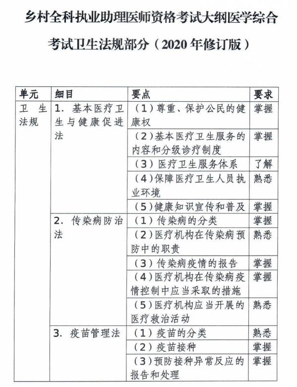 乡村全科助理医师考试大纲医学综合考试卫生法规部分(2020年修订版)