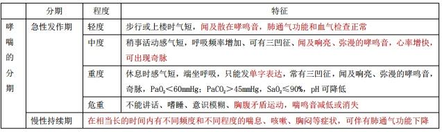 2021执业药师《药综》知识点:哮喘的临床表现与分期