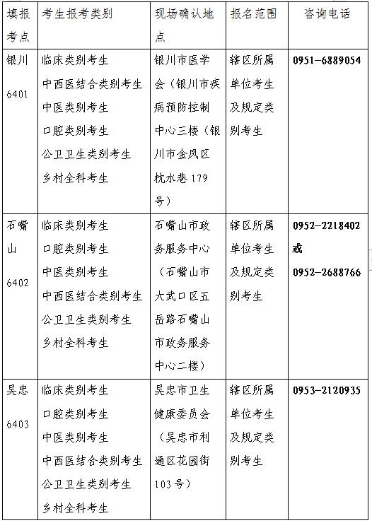 宁夏回族自治区2021年医师资格考试公告