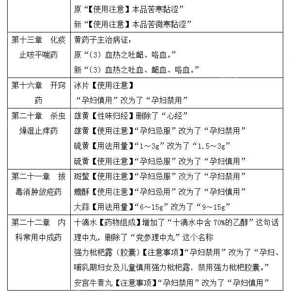 2021年执业药师《中药学专业知识二》教材变动