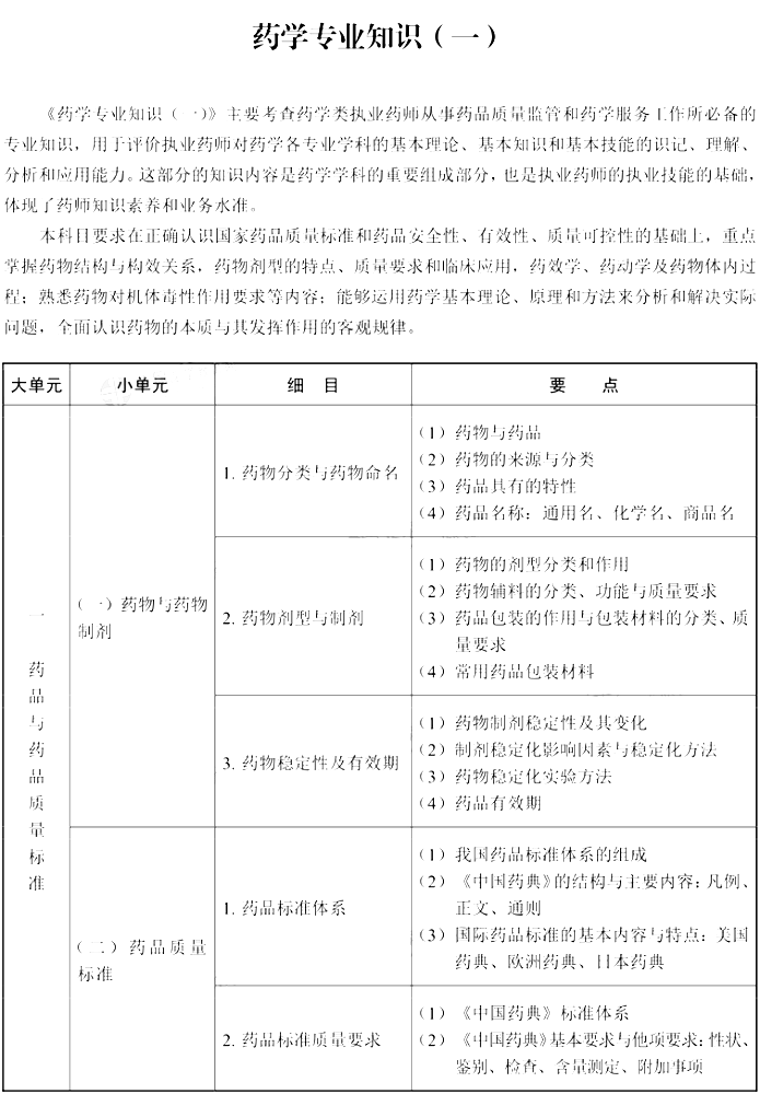 2021年执业药师《药学专业知识(一)》考试大纲