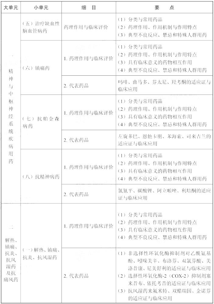 2021年执业药师《药学专业知识(二)》考试大纲