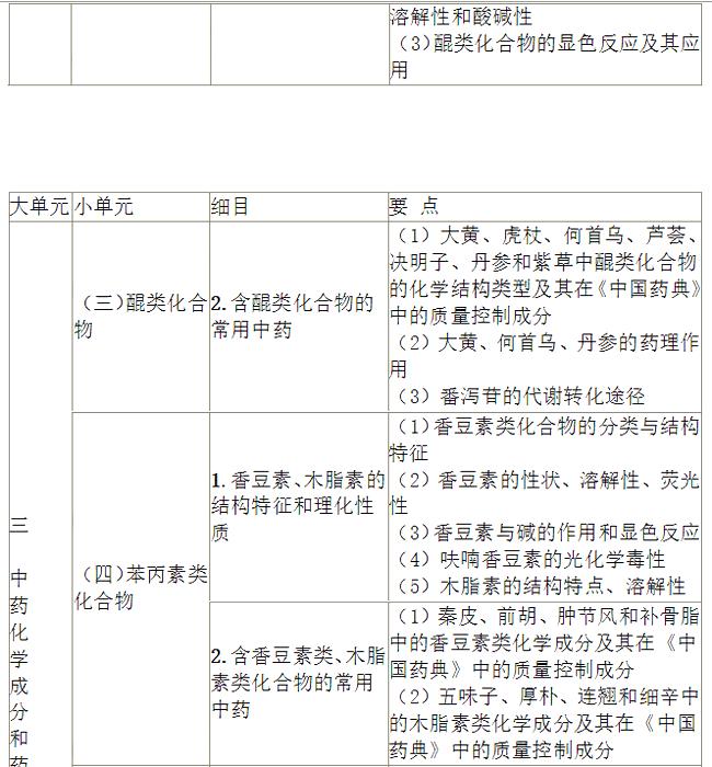 2021年执业药师《中药学专业知识(一)》考试大纲