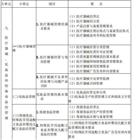 2021年执业药师《药事管理与法规》考试大纲
