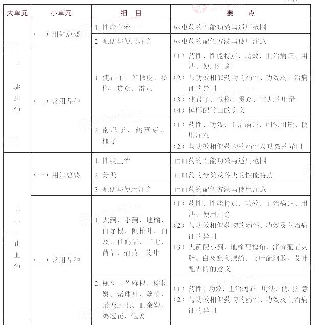 2021年执业药师《中药学专业知识(二)》考试大纲