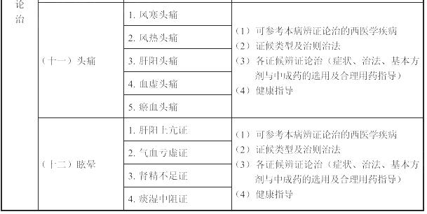 2021年执业药师《中药学综合知识与技能》考试大纲
