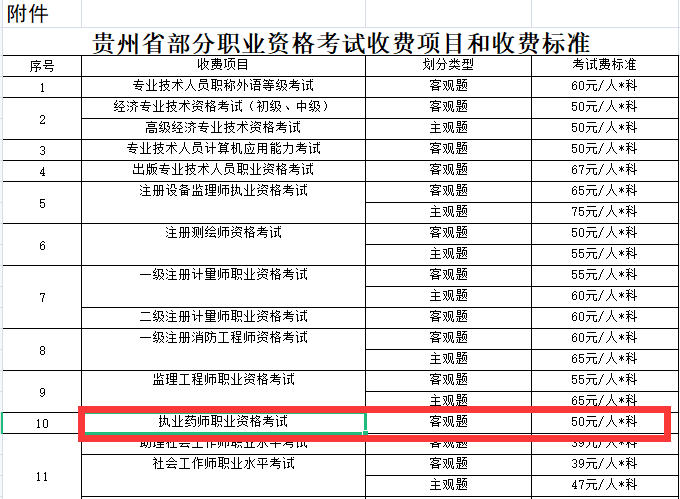 官方通知:贵州2021年执业药师报名费用已确定!