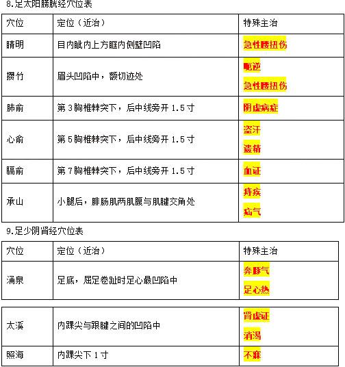 2021年中西医执业医师考试《针灸学》考点速记