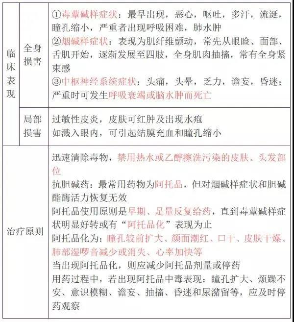 2022年主管护师考试必背考点(14)