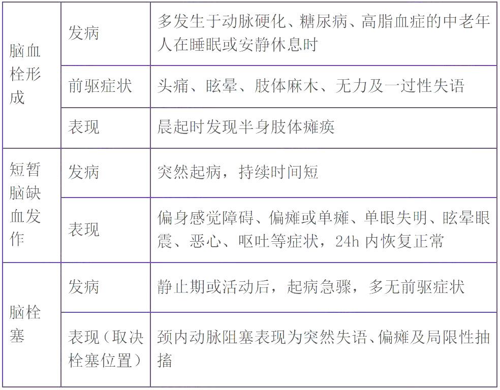 2022年主管护师考试必背考点(16)