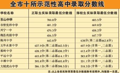012广东梅州中考录取分数线