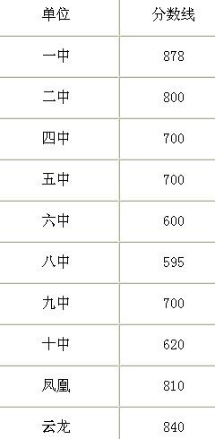 2012湖南湘潭中考录取分数线图片