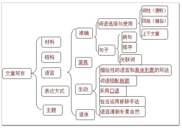 (一) 、中考学文阅读题是怎样出的   1.阅读题的考核方面   中学语文阅读,只能从两个基点进行考核,那就是知识点和答题结构与方法。   而知识点的考核,只能从五个方面出题,分别为文章材料、文章结构、文章语言、文章主题和表达方式;答题结构的考核,只能按四种能力出题,分别为概括能力、判定分析能力,理解表述能力和赏析能力。   那么,按排列组合来看,语文阅读的具体题型,便只有三种可能性:   1.