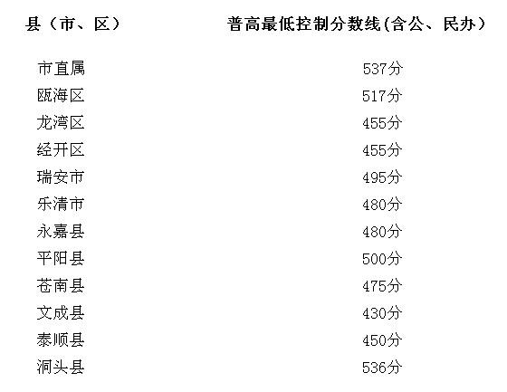 2013中考分数线查询_2013温州中考录取分数线公布-中考-考试吧